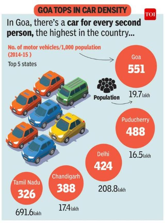 Car Density 1
