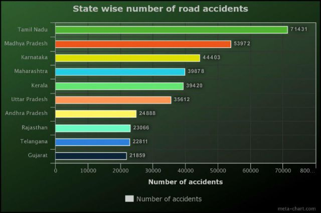 accident state
