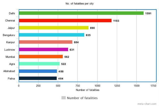 fatal city