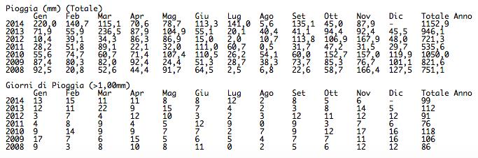 Dati storici Montese novembre 2014