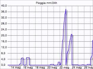 grafico pioggia Montese maggio 2015