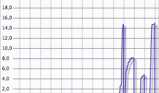 Grafico pioggia Montese