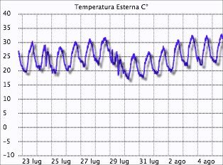 temperatura massima 5 agosto
