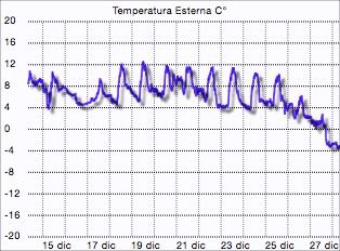 Grafico temperatura dicembre 2014
