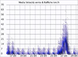 Grafico vento Montese