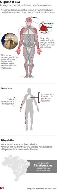 Esclerose Lateral Amiotrófica (ELA) - Infográfico (Foto: Infográfico G1)