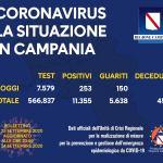 Bollettino Regione Campania del 25 Settembre 2020: Altri 253 nuovi positivi
