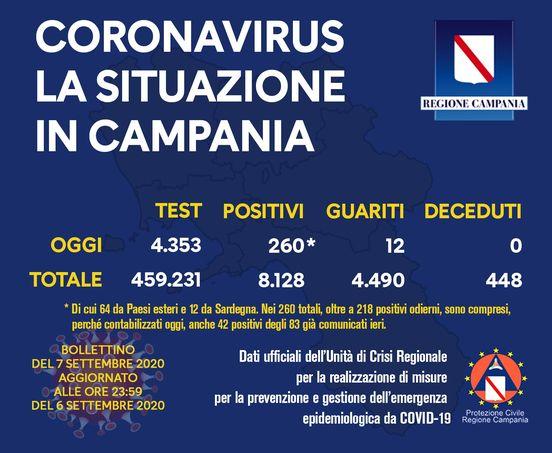 Bollettino Coronavirus Campania 7 Settembre