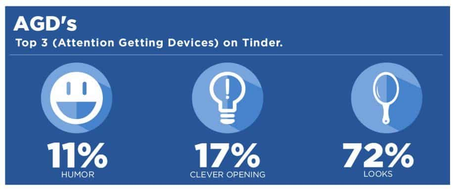 Tinder Statistik