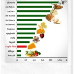 Indice Glicemico (IG): dieta, ricette, approfondimenti