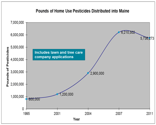 Pesticide Purchases Graph