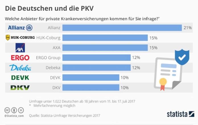 Die bekanntesten PKV-Anbieter