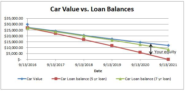 car-equity