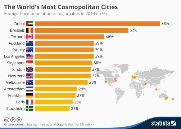 Source: http://www.tutor2u.net/geography/blog/dubai-is-the-worlds-most-cosmopolitan-city