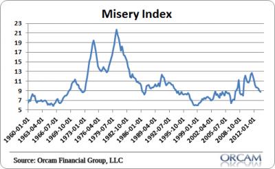 misery_index-400x247