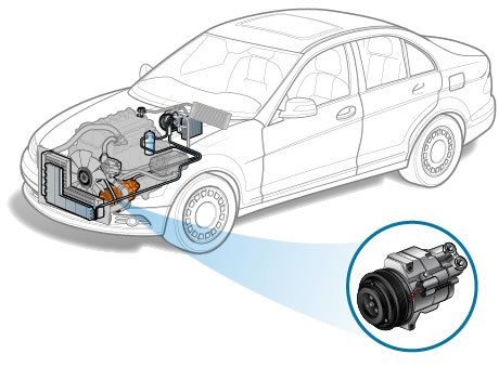 How to Replace Your Vehicle Air Conditioner Compressor