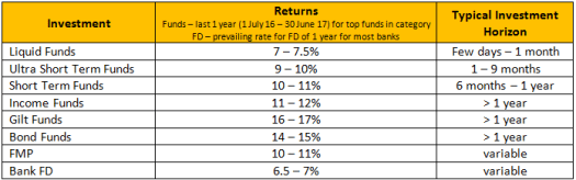 Debt Funds Returns for past 1 year and Bank FD rates