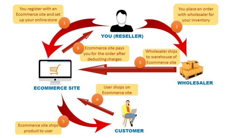 how to be an online reseller