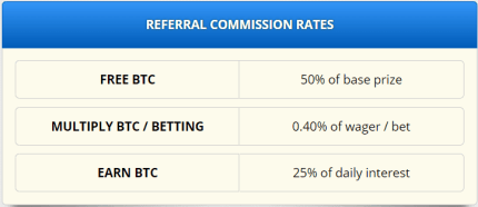 Is Freebitco.in a scam? Freebitco.in Review