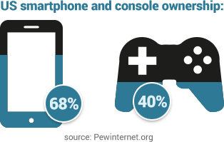 visual representation of the percentage of americans who own a smartphone and console