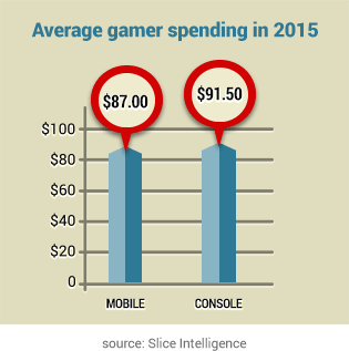 Graph showing money spent gaming on mobile and console devices