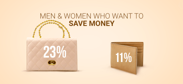 graphic showing what percentage of men and women want to save money on beige background