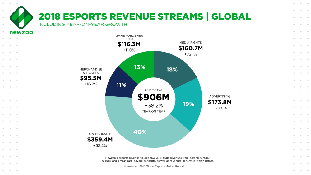 eSports revenue streams and growth for 2018