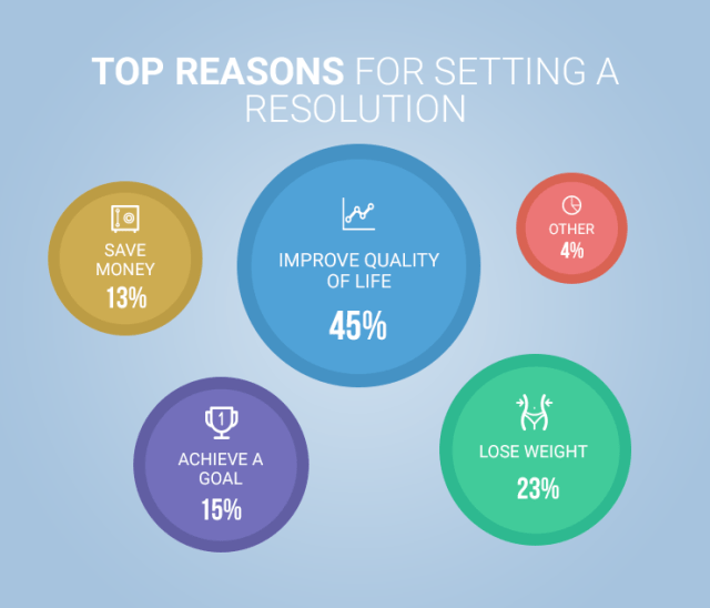 circle graph showing reasons people set new years resolutions on blue background