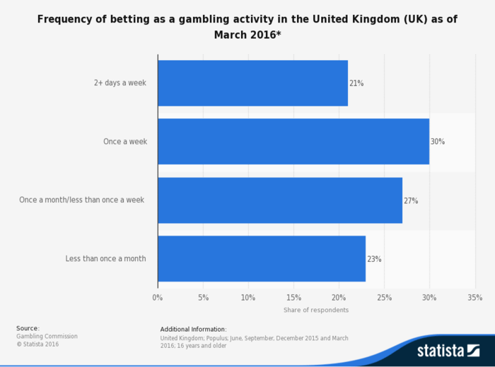Frequency of betting in the UK