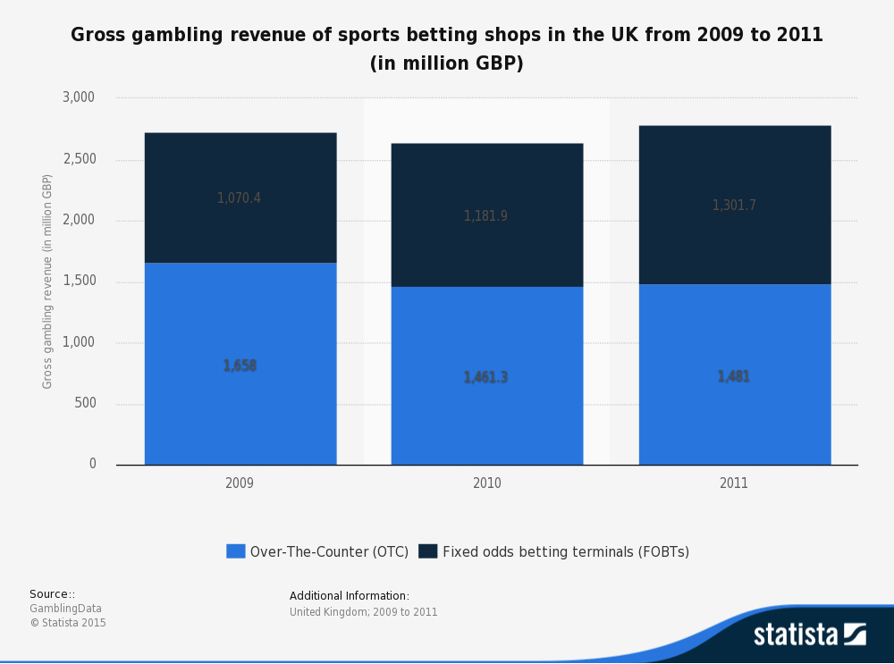 Gross gambling revenue of sports betting shops graph