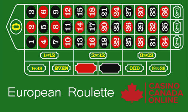 A Short Guide To Playing Online European Roulette
