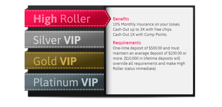 SLots of Vegas VIP