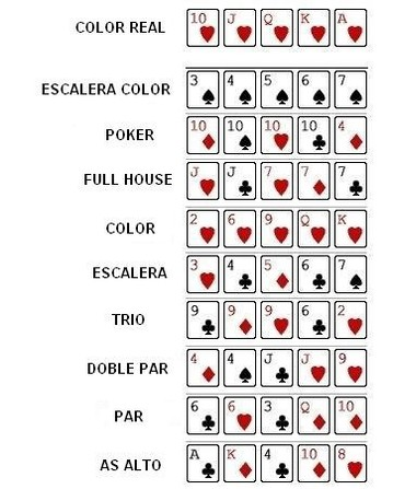 Starting hand chart texas holdem