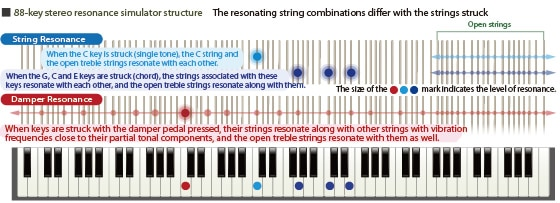 Casio PX860 resonance simulator structure