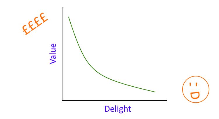 Value vs Delight