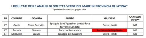 Risultati di analisi di Goletta Verde del mare in provincia di Latina, Gianola risulta fortemente inquinato