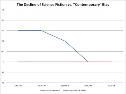 Contemporary Bias in Science Fiction