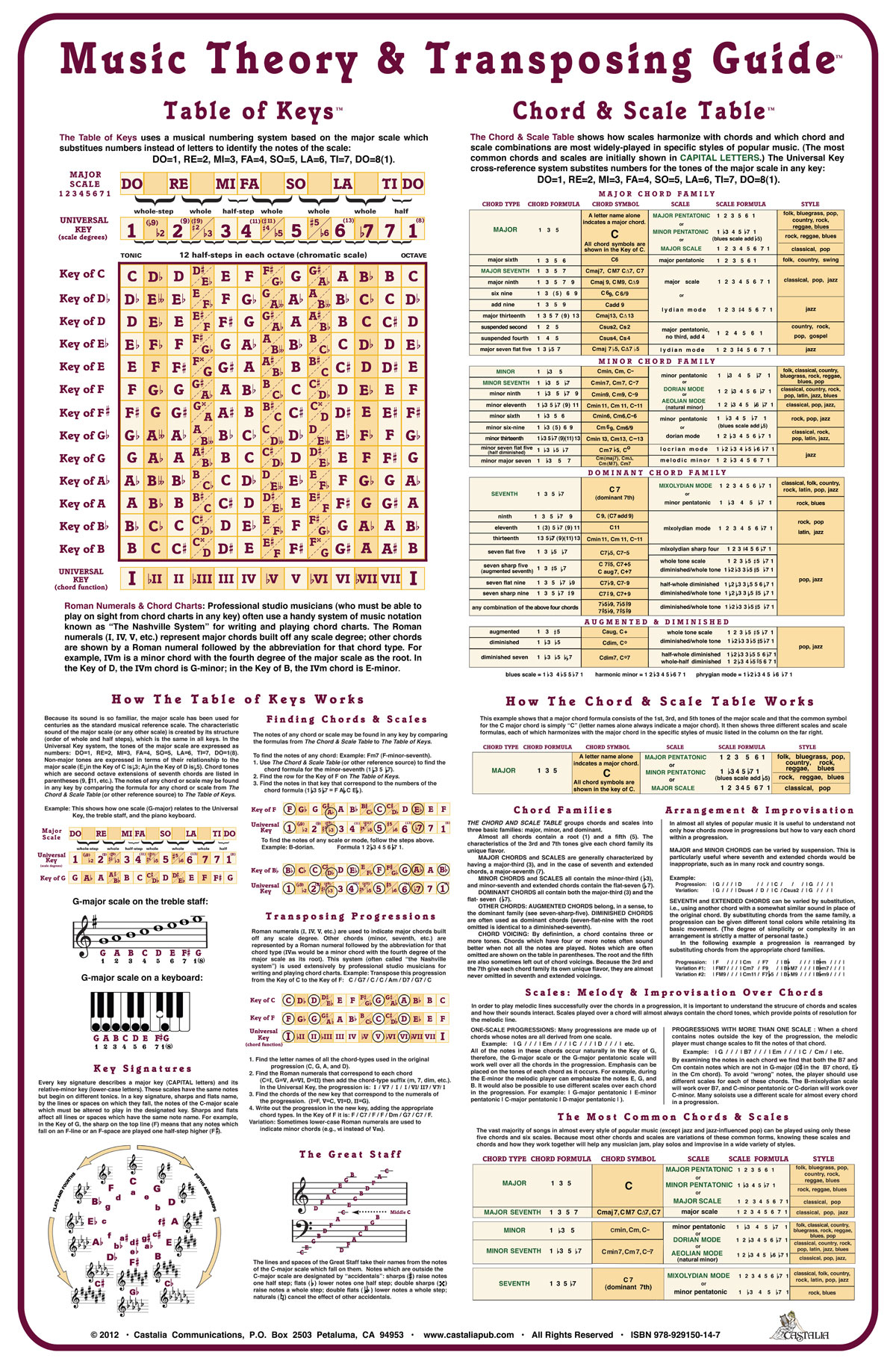 Image Result For Music Theory Summary Pdf