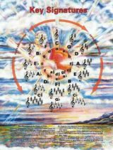 The Circle of Fifths Poster