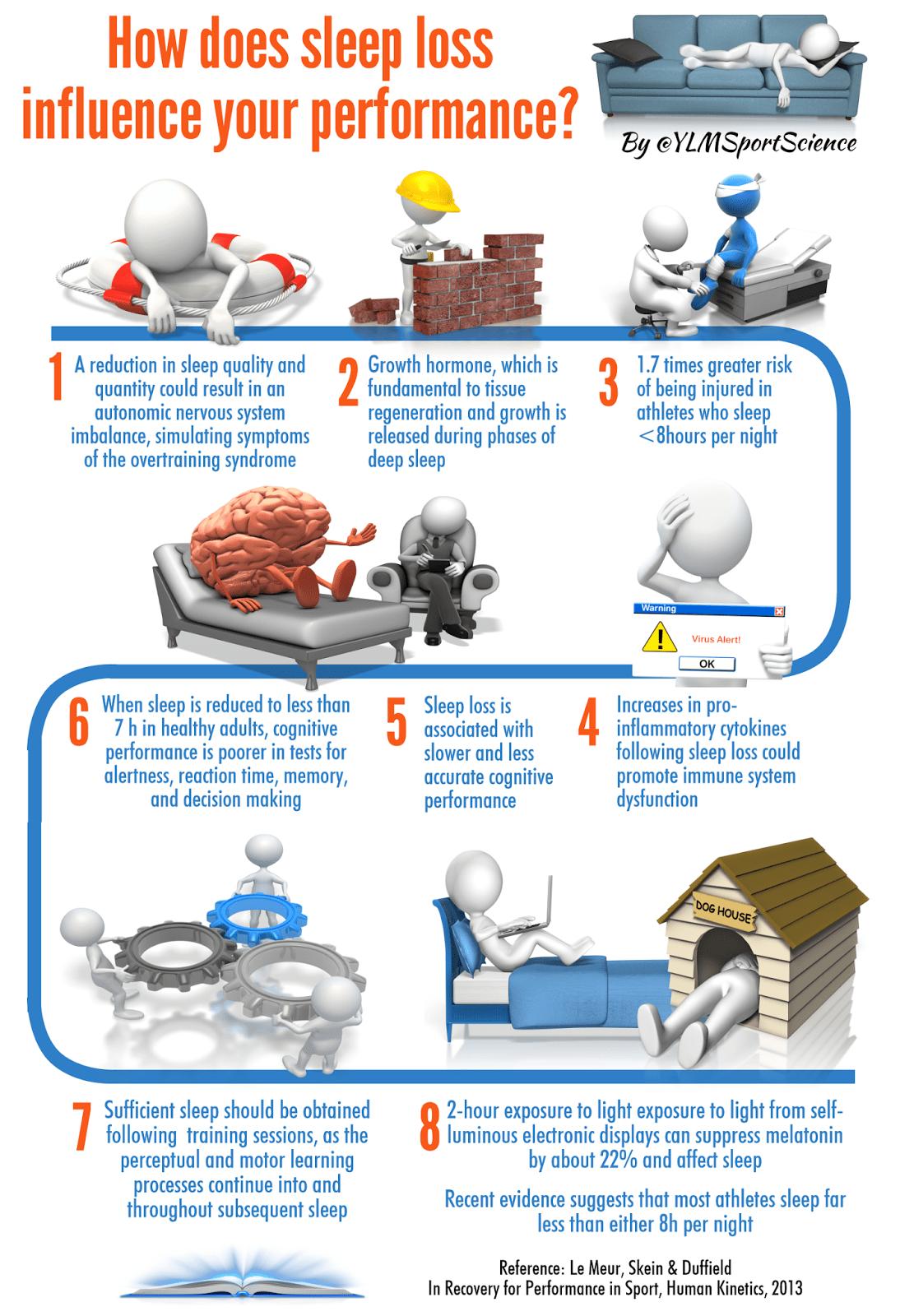 Recovery 101 Sleep Cast Iron Strength