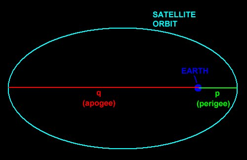 Image result for Parameters of an orbit of a satellite
