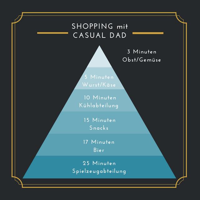 Shoppingpyramide