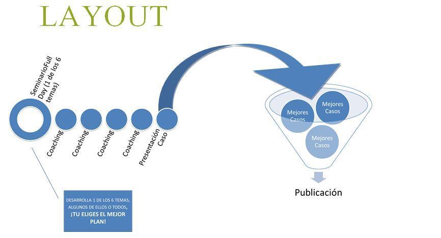 Coaching Ejecutivo en Desarrollo Organizacional