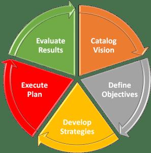 Catalog Strategy, Catalog Planning, Catalog Vision, Results