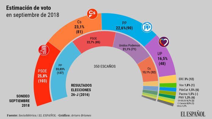 SocioMetrica-Encuestas-PSOE-PP_Partido_Popular-Ciudadanos-Podemos-Politica_334980011_95657883_1024x576