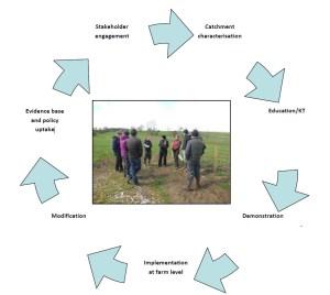 P.4 Eden DTC Stakeholder Engagement Framework