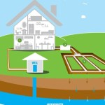 Septic Tanks Infographic