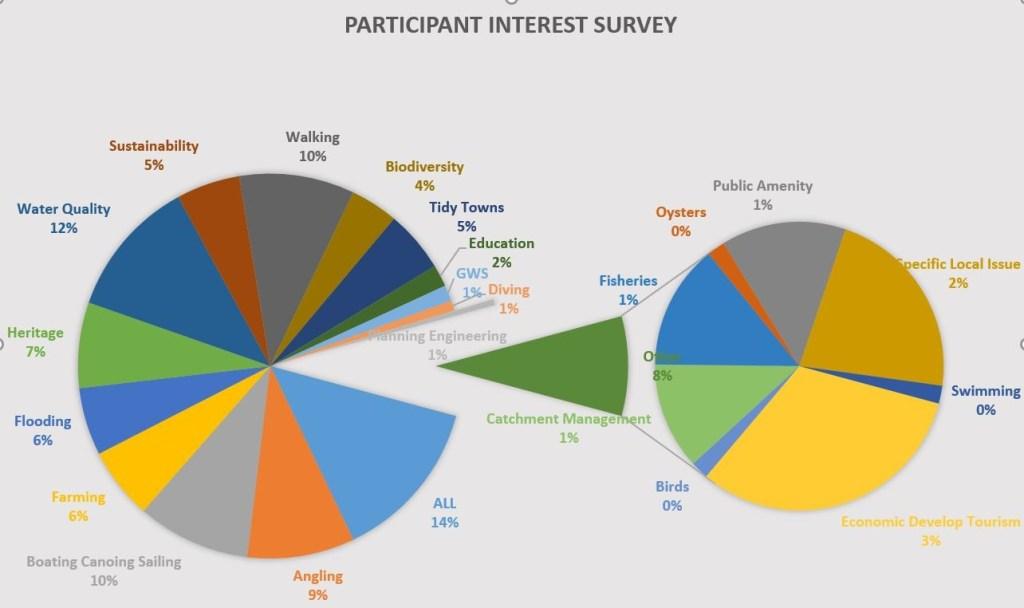 Suir Source to Sea - partcipant interest survey