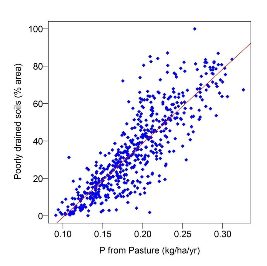 FIGURE 3: STRONG RELATIONSHIP BETWEEN THE PERCENTAGE AREA OF POORLY DRAINED SOILS AND THE ESTIMATED LOSSES OF PHOSPHORUS FROM PASTURE FOR THE 583 SUB-CATCHMENTS IN IRELAND.