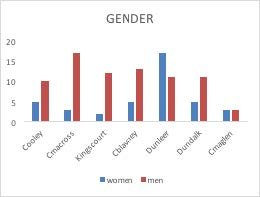 FIGURE 2: GENDER REPRESENTED AT THE MEETINGS TO CREATE A VISION FOR DUNDALK BAY RIVERS